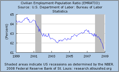 Lost Decade Job Chart